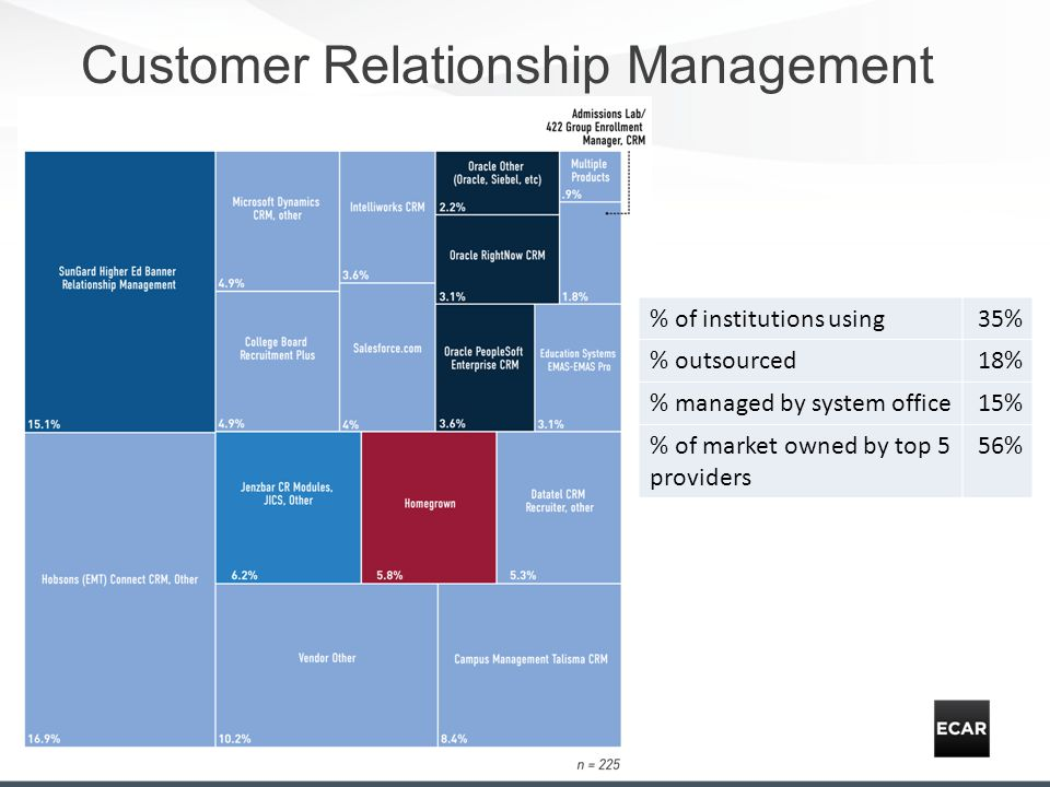 Customer Relationship Management % of institutions using35% % outsourced18% % managed by system office15% % of market owned by top 5 providers 56%