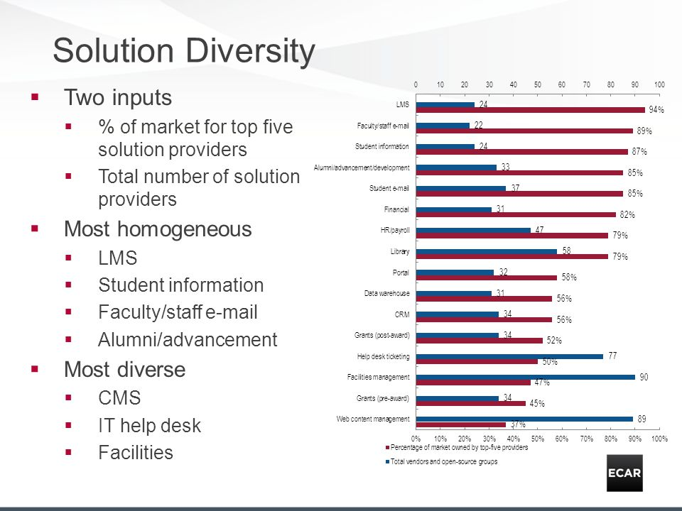 Solution Diversity Two inputs % of market for top five solution providers Total number of solution providers Most homogeneous LMS Student information Faculty/staff  Alumni/advancement Most diverse CMS IT help desk Facilities