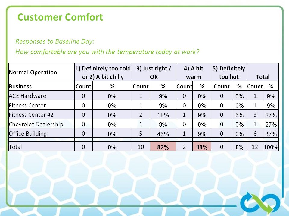 Customer Comfort Responses to Baseline Day: How comfortable are you with the temperature today at work?
