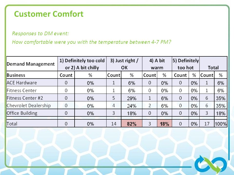 Customer Comfort Responses to DM event: How comfortable were you with the temperature between 4-7 PM?