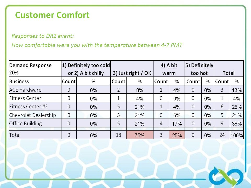 Customer Comfort Responses to DR2 event: How comfortable were you with the temperature between 4-7 PM?
