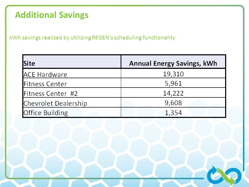 Additional Savings kWh savings realized by utilizing REGENs scheduling functionality
