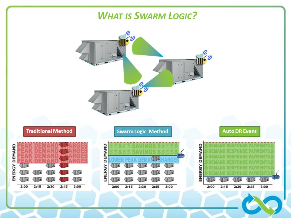 Customer Portal Swarm Energy Management Web 2.0 APIs A ZigBee network allows Controllers to talk to each other in a swarm.