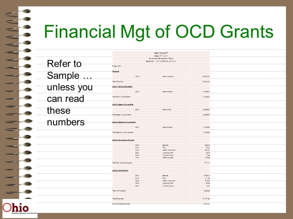 Financial Mgt of OCD Grants ABC COUNTY CDBG -F-11-0XY-1 Revenue and Expenditure Report September 1, 2011 to February 28, 2012 Project 325 Revenue 4200Grant revenue60,000.00 Total Revenue60,000.00 325-01 Parks & Recreation 8000Subcontractor10,298.00 Total Parks & Recreation10,298.00 325-02 Street Improvements 8000Subcontract23,955.57 Total Street Improvements23,955.57 325-03 Sidewalk Improvements 8000Subcontractor12,346.93 Total Sidewalk Improvements12,346.93 325-04 Fair Housing Program 5000Salaries958.45 5100FICA73.32 5200Health Insurance522.81 5300Unemployment28.75 5400Workers comp2.88 7400Office supplies154.89 Total Fair Housing Program1,741.10 325-05 Administration 5000Salaries2,766.24 5100FICA211.62 5200Health Insurance316.84 5300Unemployment82.99 5400Workers comp8.30 Total Administration3,385.98 Total Expenses51,727.58 Revenue less Expenses8,272.42 Refer to Sample … unless you can read these numbers