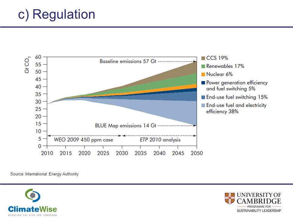 c) Regulation Source: International Energy Authority