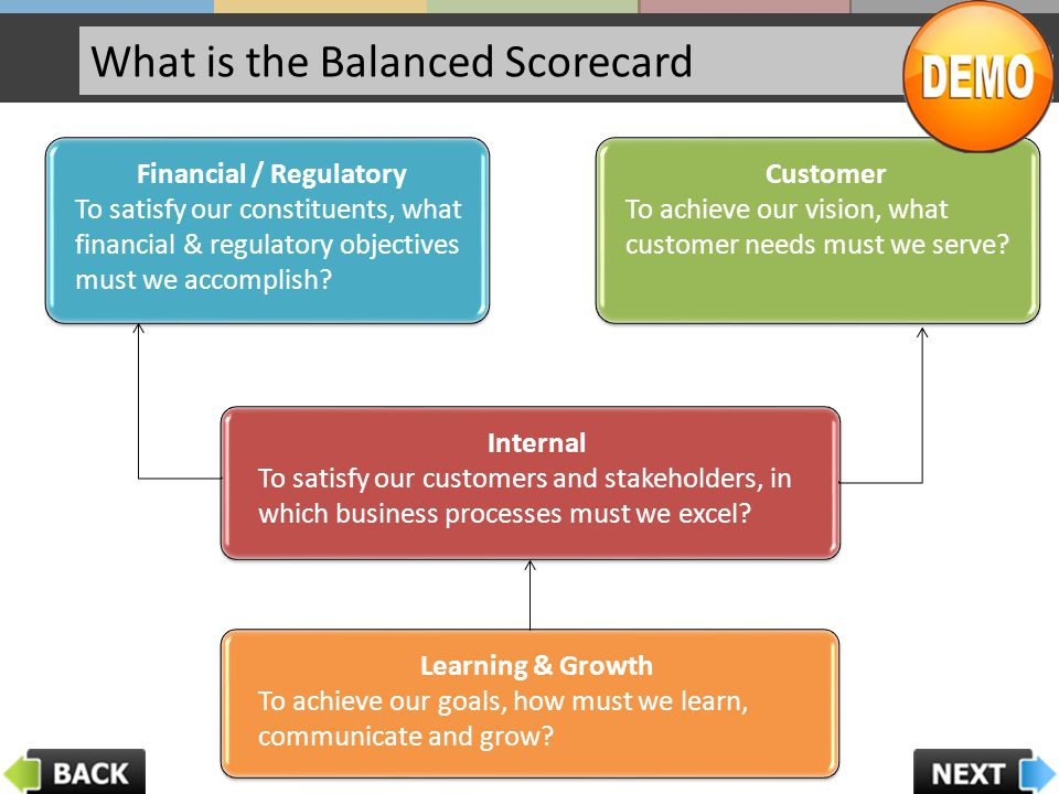 Possible Performance Measures To satisfy our customers, in which business processes must we excel.