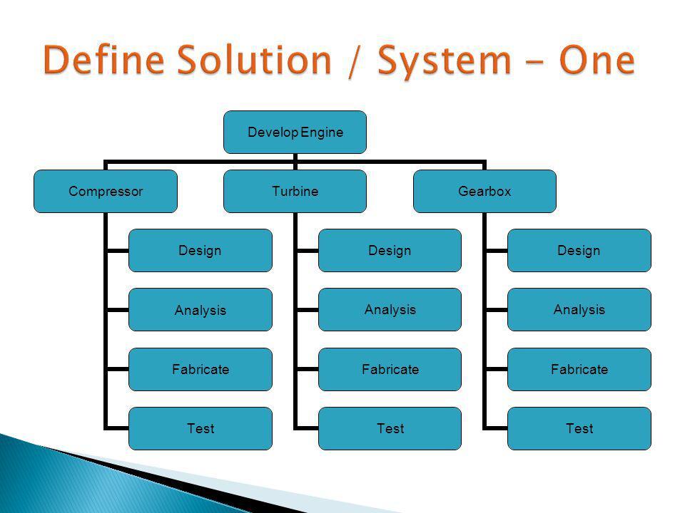 Develop Engine Compressor Design Analysis Fabricate Test Turbine Design Analysis Fabricate Test Gearbox Design Analysis Fabricate Test
