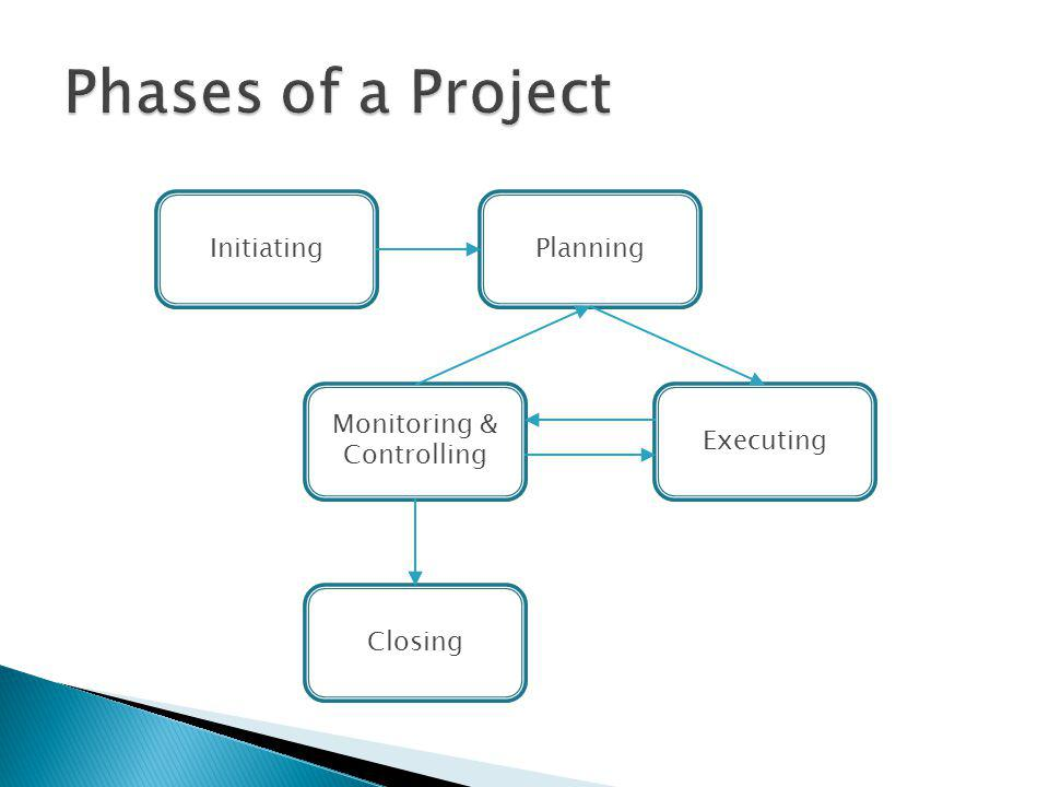 Planning Monitoring & Controlling Initiating Executing Closing