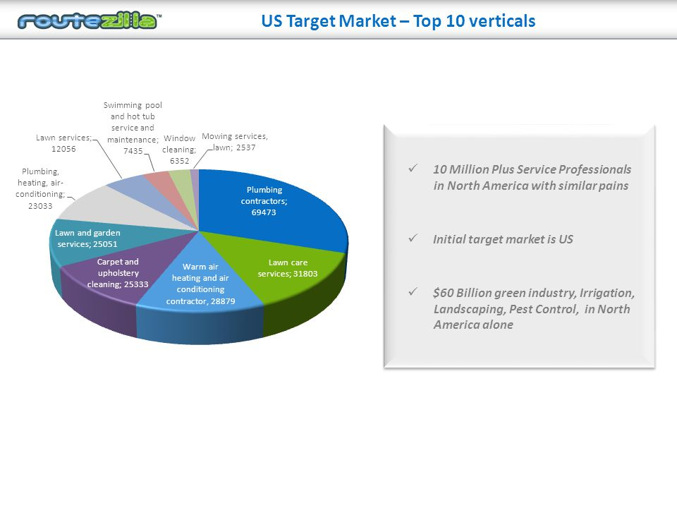 US Target Market – Top 10 verticals 10 Million Plus Service Professionals in North America with similar pains Initial target market is US $60 Billion green industry, Irrigation, Landscaping, Pest Control, in North America alone