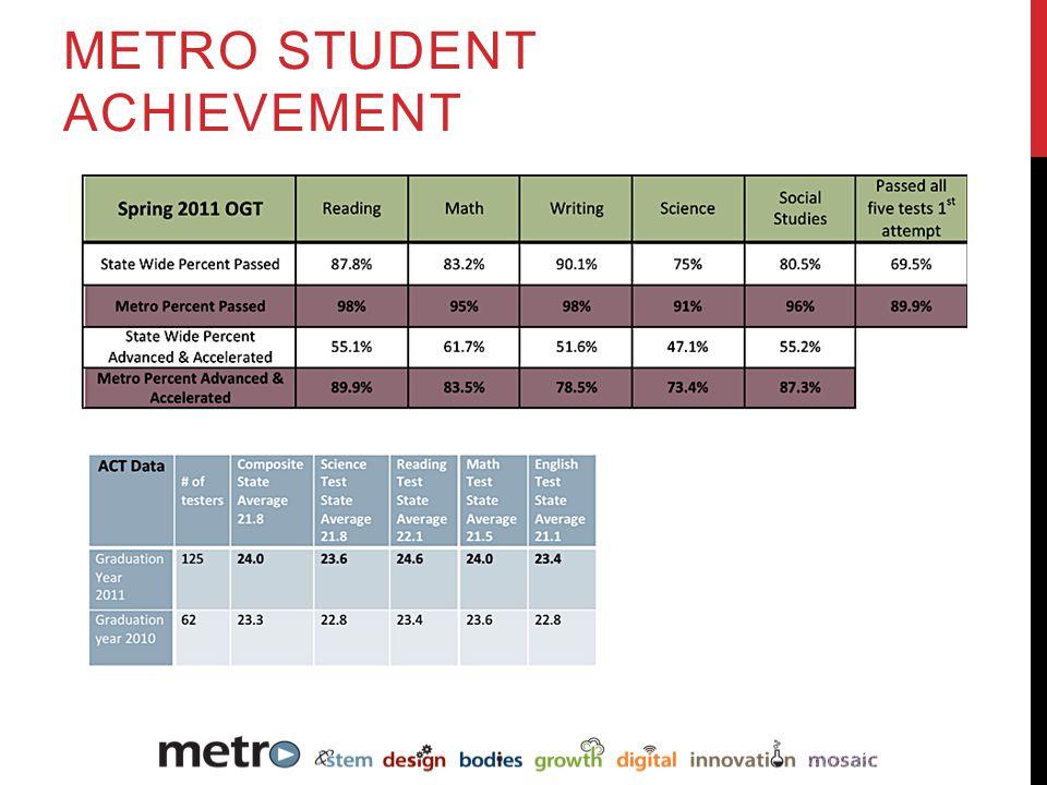 METRO STUDENT ACHIEVEMENT