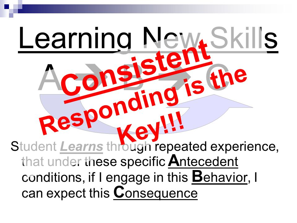 Learning New Skills A B C Student Learns through repeated experience, that under these specific A ntecedent conditions, if I engage in this B ehavior,