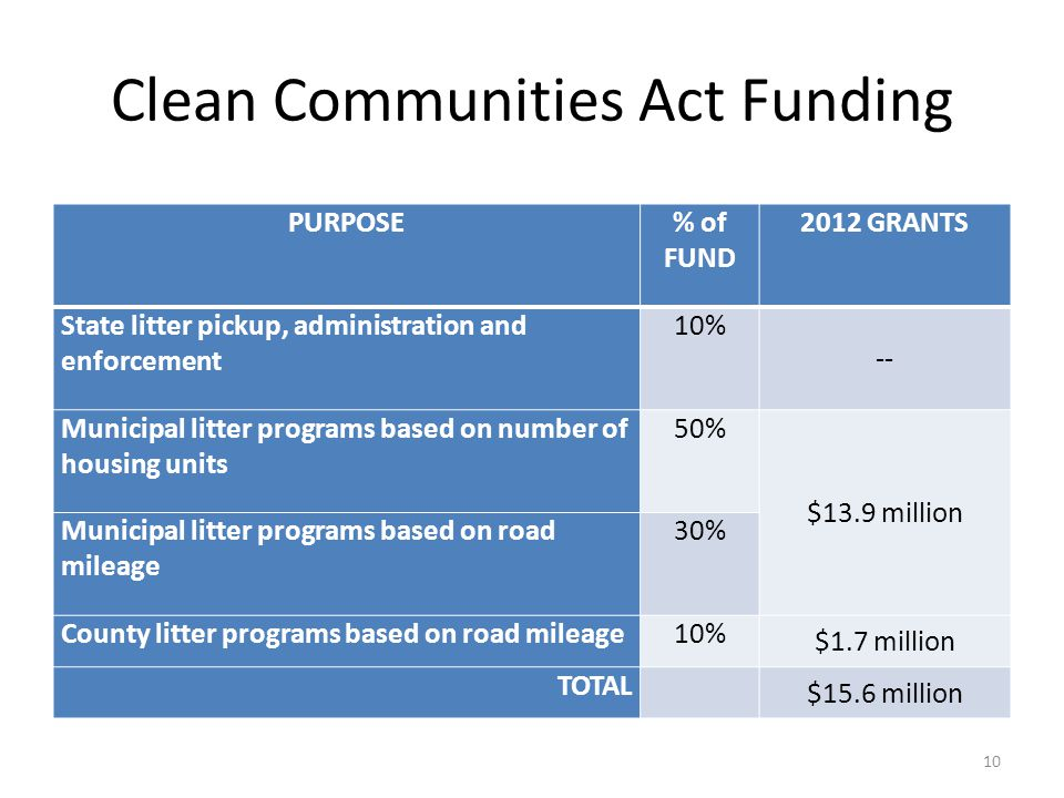 Clean Communities Act Funding PURPOSE% of FUND 2012 GRANTS State litter pickup, administration and enforcement 10% -- Municipal litter programs based on number of housing units 50% $13.9 million Municipal litter programs based on road mileage 30% County litter programs based on road mileage10% $1.7 million TOTAL $15.6 million 10