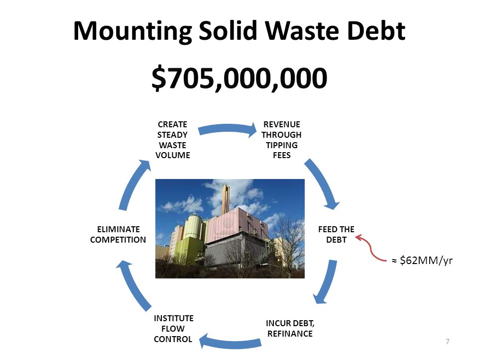 Mounting Solid Waste Debt 7 REVENUE THROUGH TIPPING FEES FEED THE DEBT INCUR DEBT, REFINANCE INSTITUTE FLOW CONTROL ELIMINATE COMPETITION CREATE STEADY WASTE VOLUME $62MM/yr
