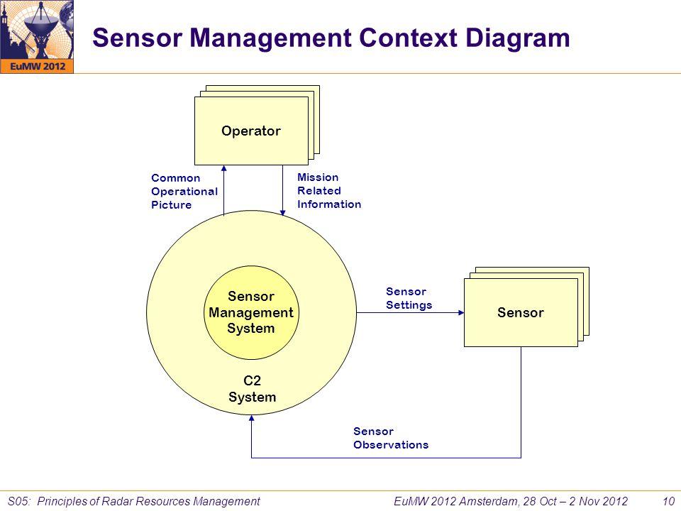 EuMW 2012 Amsterdam, 28 Oct – 2 Nov 2012 10 S05: Principles of Radar Resources Management Sensor Management System Sensor C2 System Operator Sensor Se