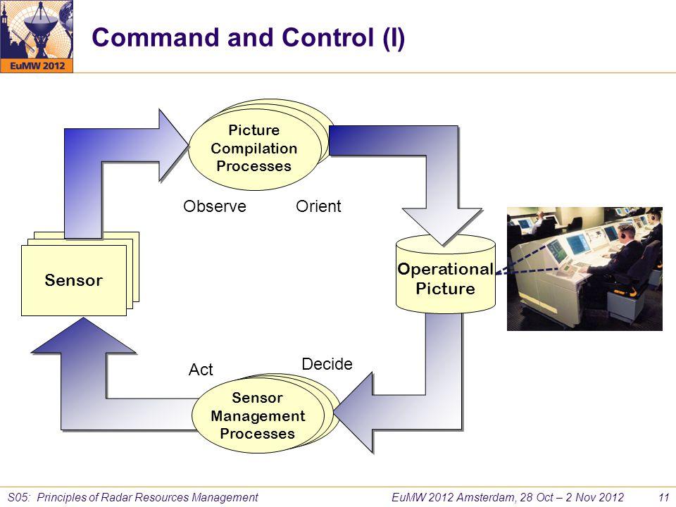 EuMW 2012 Amsterdam, 28 Oct – 2 Nov 2012 11 S05: Principles of Radar Resources Management ObserveOrient Decide Act Sensor Management Processes Sensor