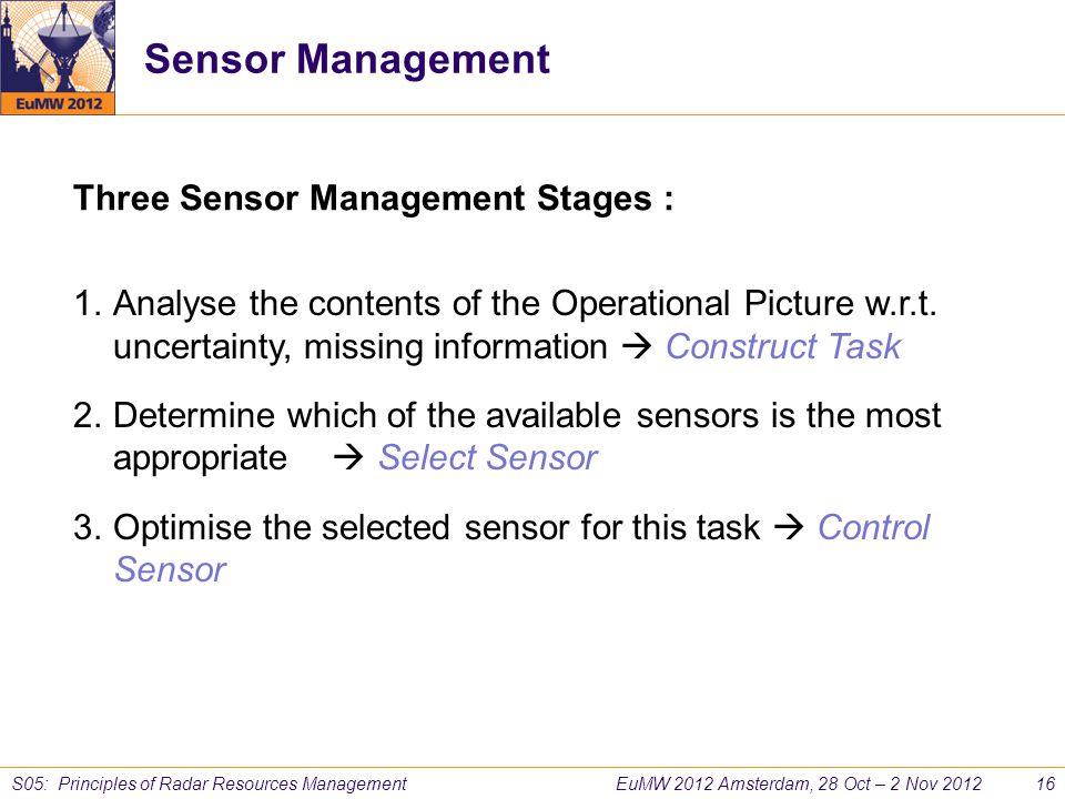 EuMW 2012 Amsterdam, 28 Oct – 2 Nov 2012 16 S05: Principles of Radar Resources Management Sensor Management Three Sensor Management Stages : 1.Analyse