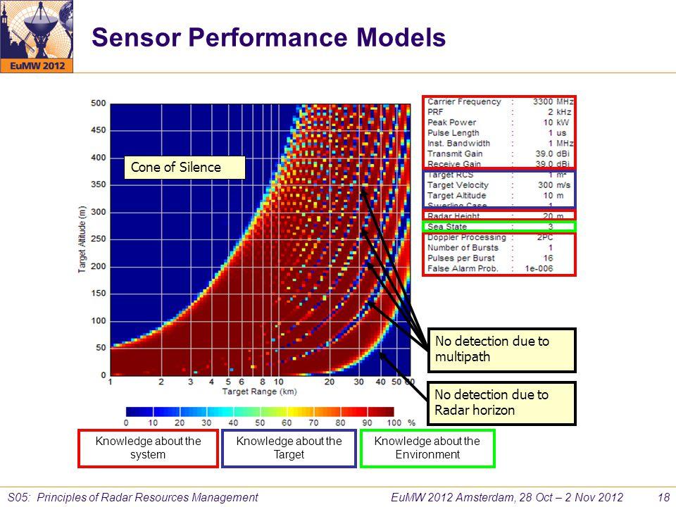 EuMW 2012 Amsterdam, 28 Oct – 2 Nov 2012 18 S05: Principles of Radar Resources Management Sensor Performance Models No detection due to multipath No d