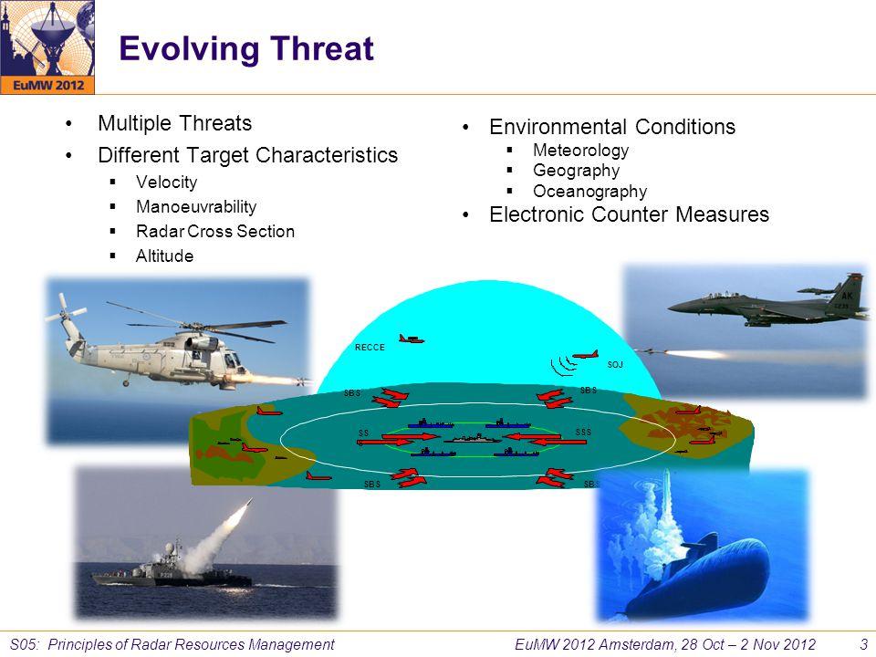 EuMW 2012 Amsterdam, 28 Oct – 2 Nov 2012 3 S05: Principles of Radar Resources Management Evolving Threat Multiple Threats Different Target Characteris