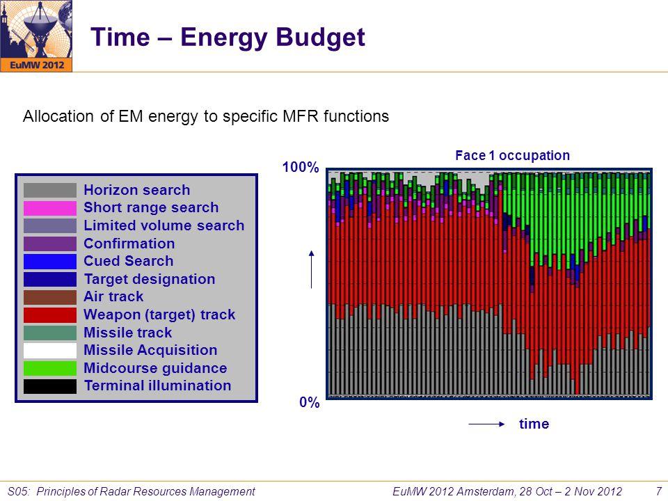 EuMW 2012 Amsterdam, 28 Oct – 2 Nov 2012 7 S05: Principles of Radar Resources Management Time – Energy Budget Face 1 occupation time 100% 0% Allocatio