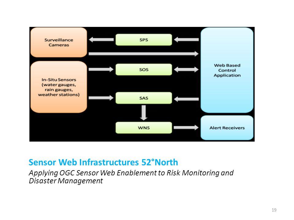 Sensor Web Infrastructures 52°North Applying OGC Sensor Web Enablement to Risk Monitoring and Disaster Management 19