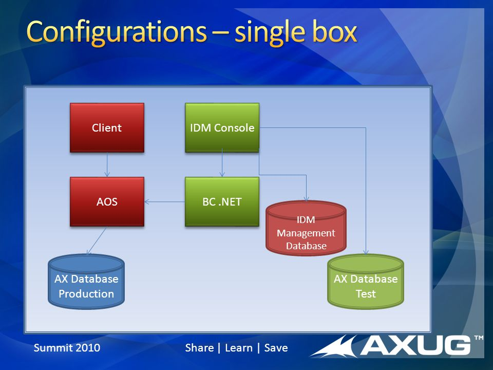 AX Database Production IDM Management Database AOS IDM Console Client BC.NET AX Database Test