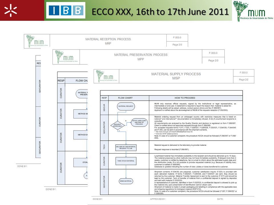MANAGEMENT RESPONSABILITY RESOURCES MANAGEMENT MEASUREMENT AND MONITORIZATION COUNTINOUS IMPROVEMENT CUSTOMER REQUIREMENTS CUSTOMER SATISFACTION MRPMPPMSP Human Resources Infrastructure WorkEnvironment Customer Satisfaction Internal Audit Process Performance Corrective Actions Preventive Actions Suggestions Claims Quality Policy Internal Communication Quality Objectives Quality System Revision ECCO XXX, 16th to 17th June 2011