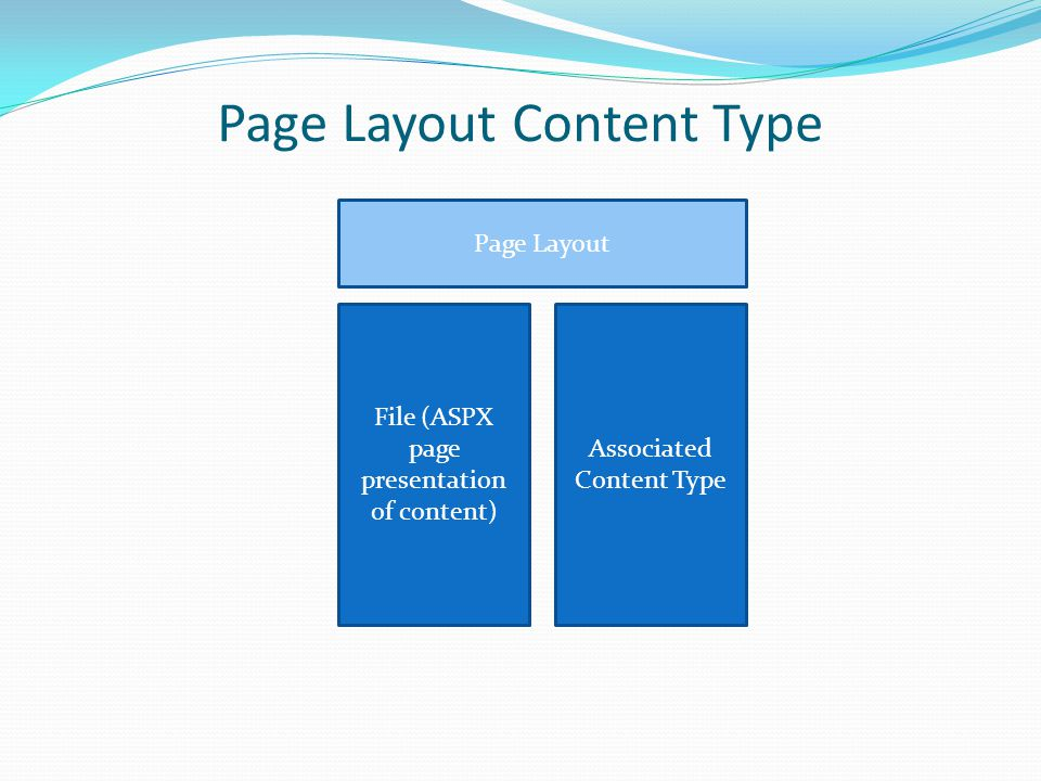 Page Layout Content Type File (ASPX page presentation of content) Associated Content Type Page Layout