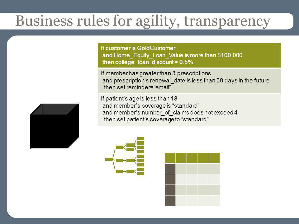 Business rules for agility, transparency If customer is GoldCustomer and Home_Equity_Loan_Value is more than $100,000 then college_loan_discount = 0.5