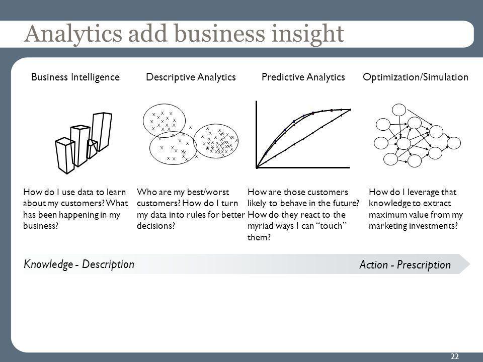 Analytics add business insight 22 Descriptive Analytics X X X X X X X X X X X X X X X X X X X X X X X XX X XX X X X X X X X X X X X X X X X X X X XX X