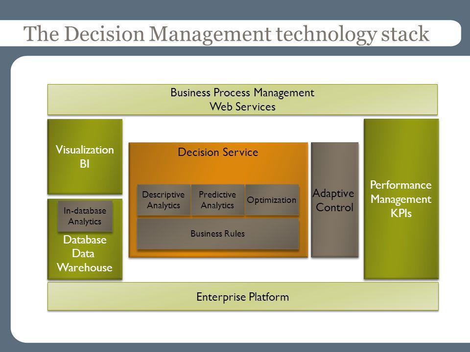 The Decision Management technology stack Decision Service Business Rules Descriptive Analytics Adaptive Control Visualization BI Performance Managemen