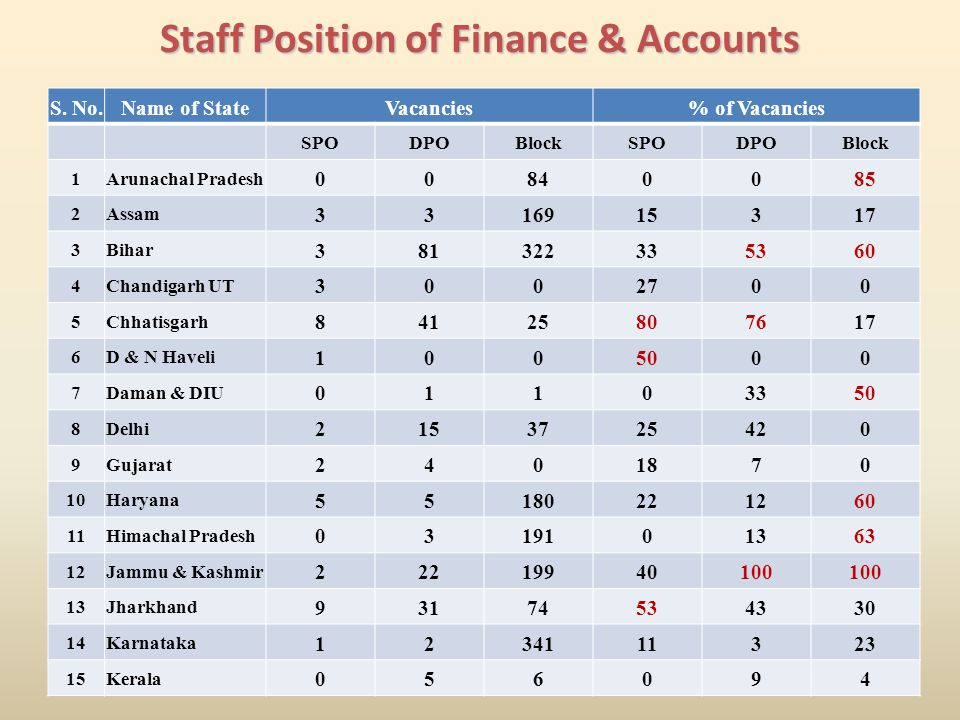 Staff Position of Finance & Accounts S.