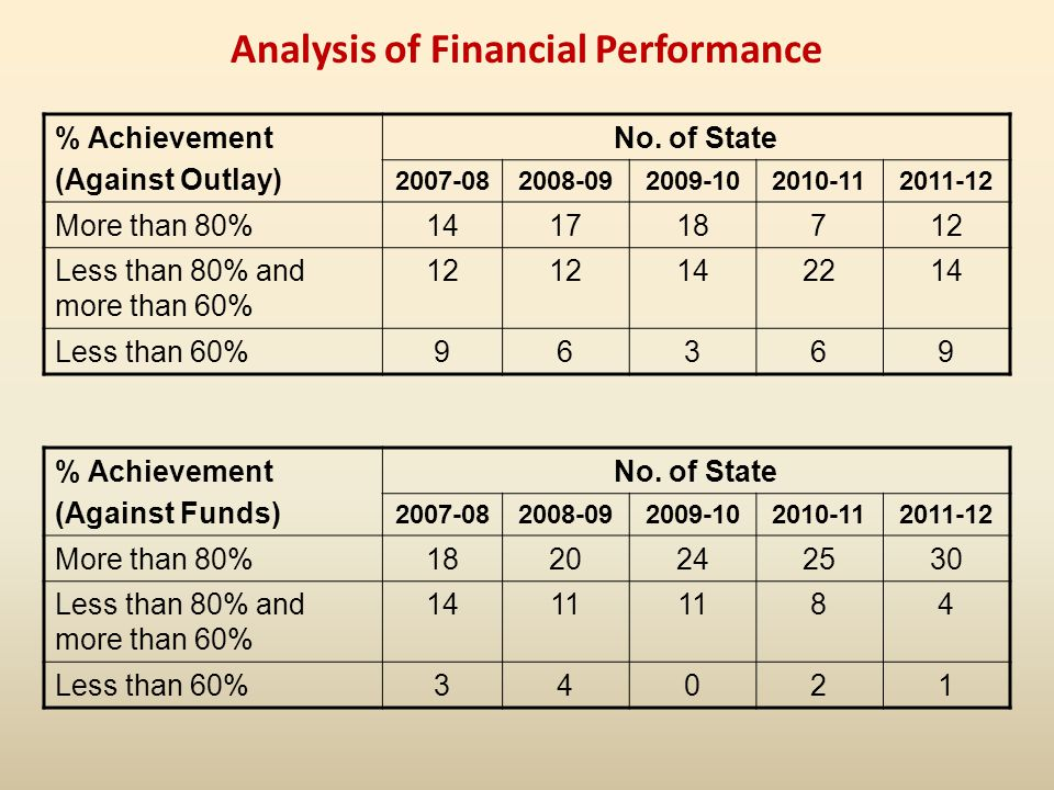 Analysis of Financial Performance % Achievement (Against Outlay) No.
