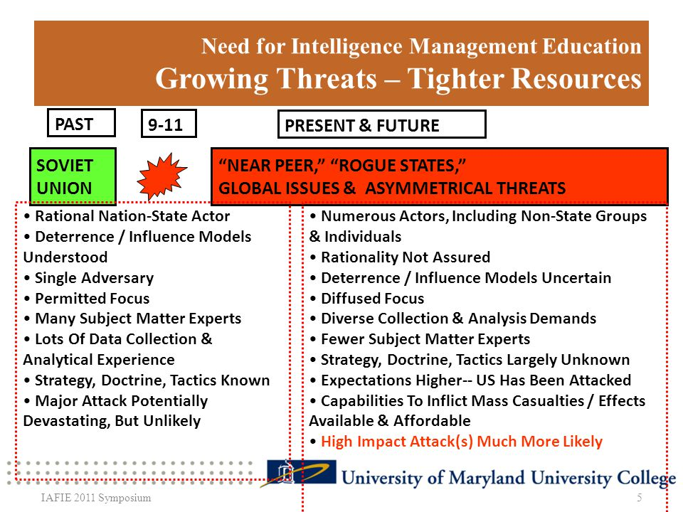 Need for Intelligence Management Education Growing Threats – Tighter Resources 5IAFIE 2011 Symposium SOVIET UNION NEAR PEER, ROGUE STATES, GLOBAL ISSUES & ASYMMETRICAL THREATS PAST PRESENT & FUTURE Rational Nation-State Actor Deterrence / Influence Models Understood Single Adversary Permitted Focus Many Subject Matter Experts Lots Of Data Collection & Analytical Experience Strategy, Doctrine, Tactics Known Major Attack Potentially Devastating, But Unlikely Numerous Actors, Including Non-State Groups & Individuals Rationality Not Assured Deterrence / Influence Models Uncertain Diffused Focus Diverse Collection & Analysis Demands Fewer Subject Matter Experts Strategy, Doctrine, Tactics Largely Unknown Expectations Higher-- US Has Been Attacked Capabilities To Inflict Mass Casualties / Effects Available & Affordable High Impact Attack(s) Much More Likely 9-11