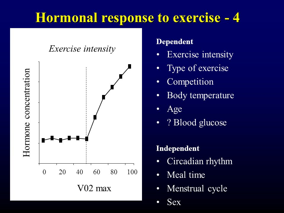 Hormonal response to exercise - 4 Exercise intensity 020406080100 V02 max Hormone concentration Dependent Exercise intensity Type of exercise Competition Body temperature Age .