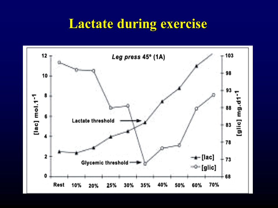 Lactate during exercise