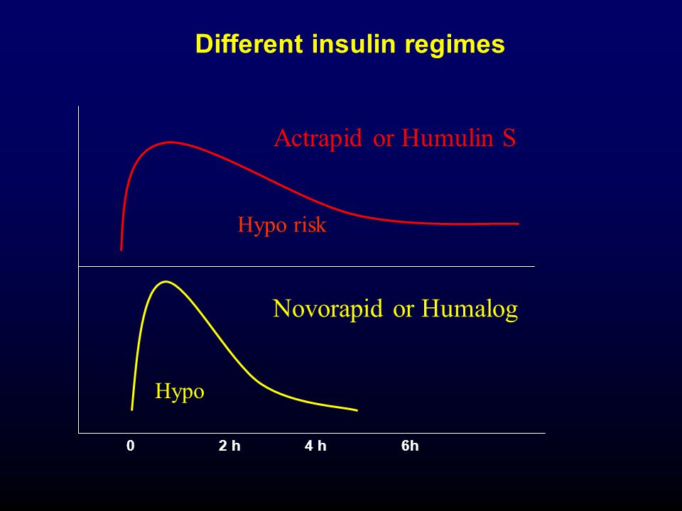 Actrapid or Humulin S Novorapid or Humalog Different insulin regimes 02 h4 h6h Hypo risk Hypo