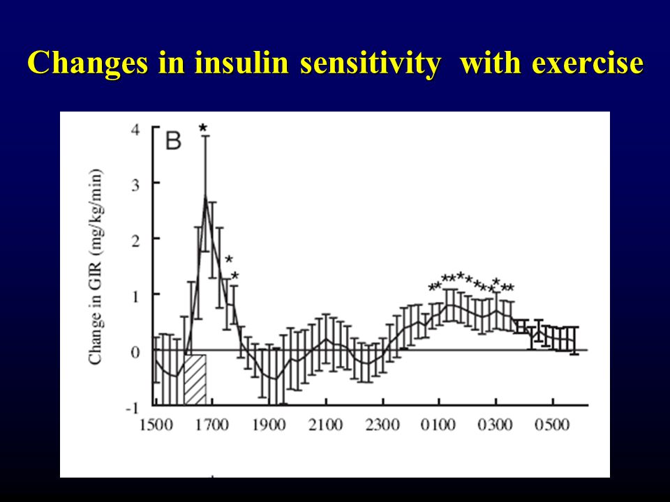 Changes in insulin sensitivity with exercise