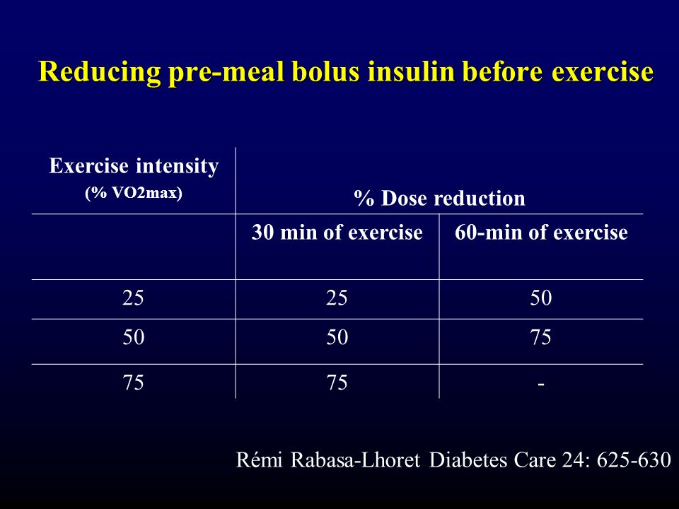 Reducing pre-meal bolus insulin before exercise Exercise intensity (% VO2max) % Dose reduction 30 min of exercise60-min of exercise 25 50 75 - Rémi Rabasa-Lhoret Diabetes Care 24: 625-630