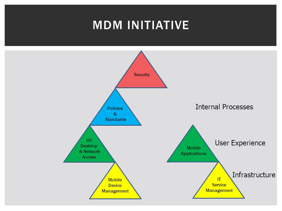 MDM INITIATIVE Security Infrastructure IT Service Management Mobile Device Management UC Desktop & Network Access Mobile Applications User Experience Policies & Standards Internal Processes