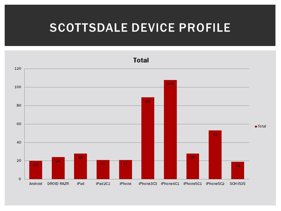 SCOTTSDALE DEVICE PROFILE