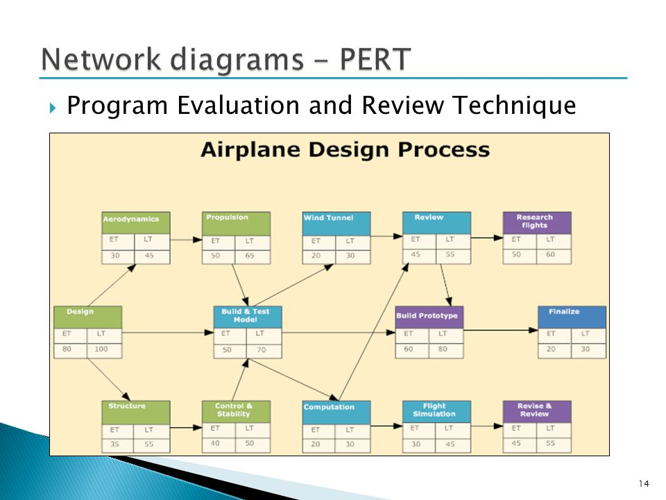 Program Evaluation and Review Technique 14