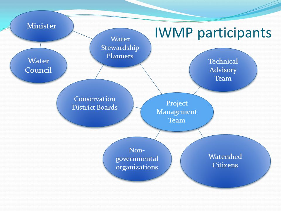 Water Council Project Management Team Water Stewardship Planners Technical Advisory Team Minister Non- governmental organizations Watershed Citizens Conservation District Boards IWMP participants