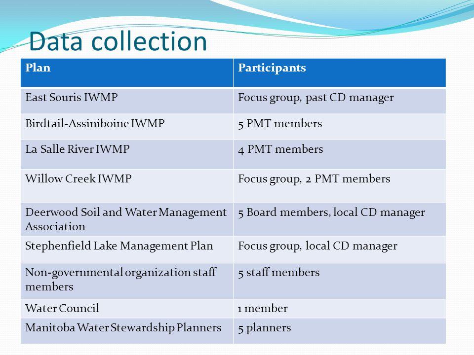 Data collection PlanParticipants East Souris IWMPFocus group, past CD manager Birdtail-Assiniboine IWMP5 PMT members La Salle River IWMP4 PMT members