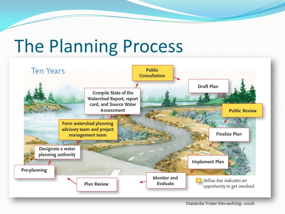 The Planning Process Manitoba Water Stewardship, 2010b