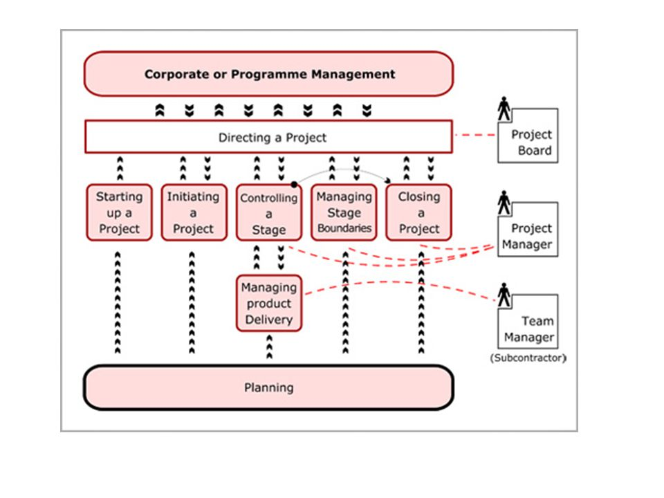PMbok Project Management Body of Knowledge is a process and a knowledge area which provides the basics of project management.