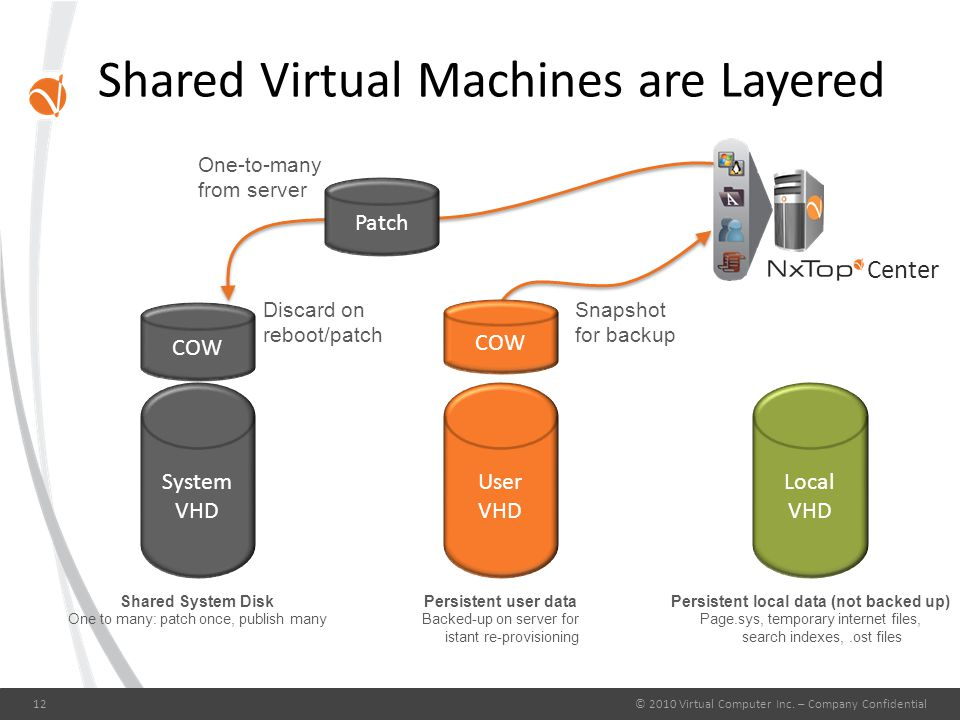 Shared Virtual Machines are Layered © 2010 Virtual Computer Inc. – Company Confidential12 Center Discard on reboot/patch Snapshot for backup Local VHD