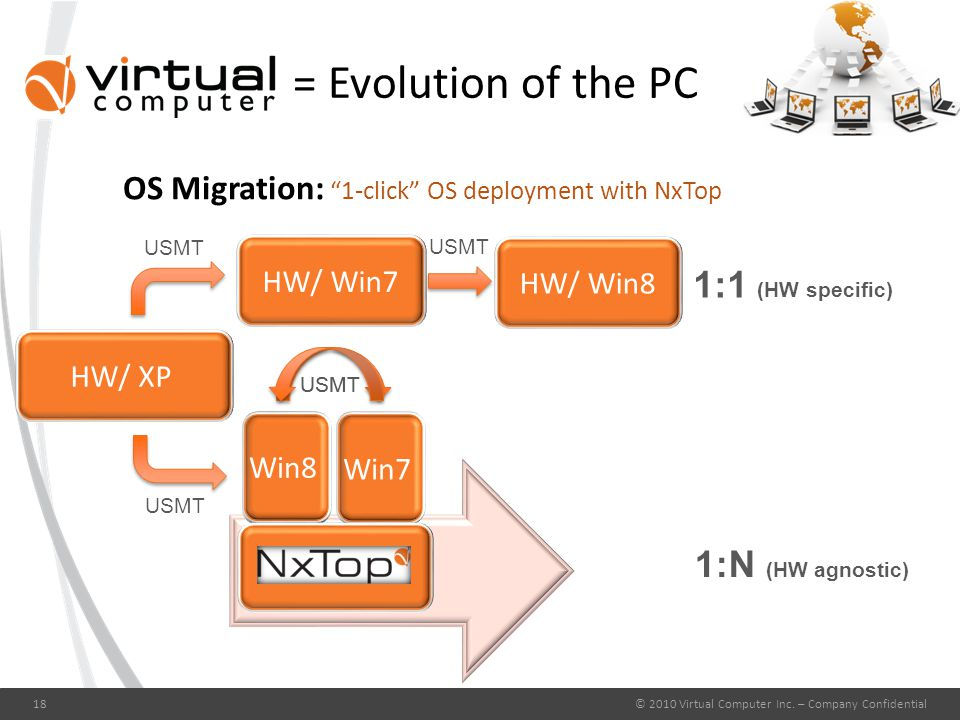 = Evolution of the PC OS Migration: 1-click OS deployment with NxTop © 2010 Virtual Computer Inc.