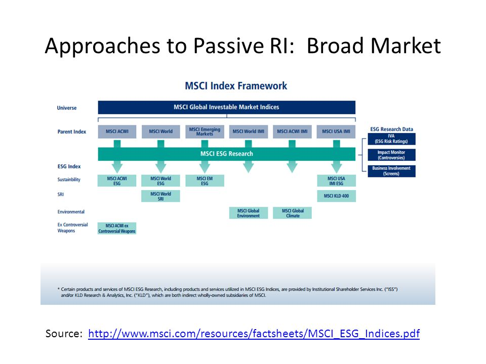 Approaches to Passive RI: Broad Market Source: http://www.msci.com/resources/factsheets/MSCI_ESG_Indices.pdfhttp://www.msci.com/resources/factsheets/MSCI_ESG_Indices.pdf