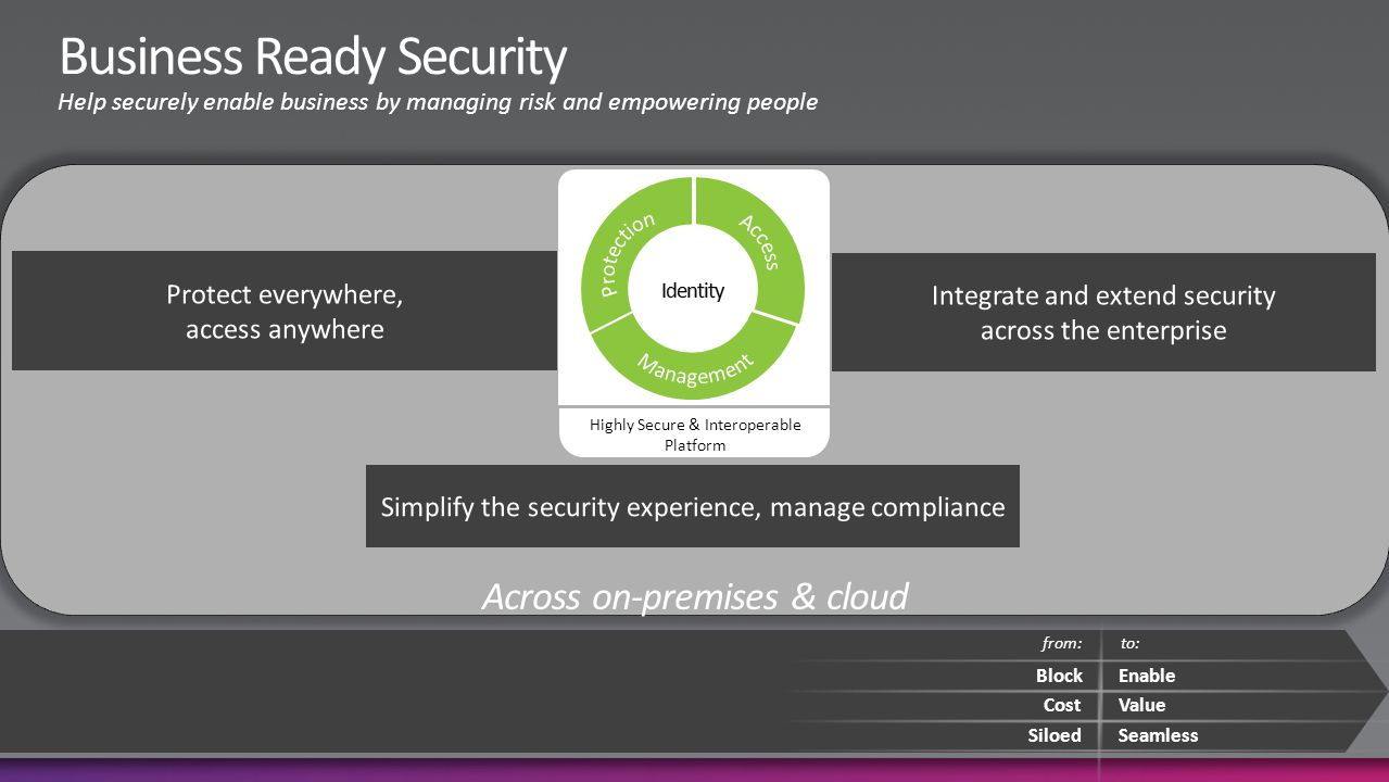 Across on-premises & cloud Integrate and extend security across the enterprise Block from: Enable CostValue SiloedSeamless to: Simplify the security experience, manage compliance Protect everywhere, access anywhere Highly Secure & Interoperable Platform