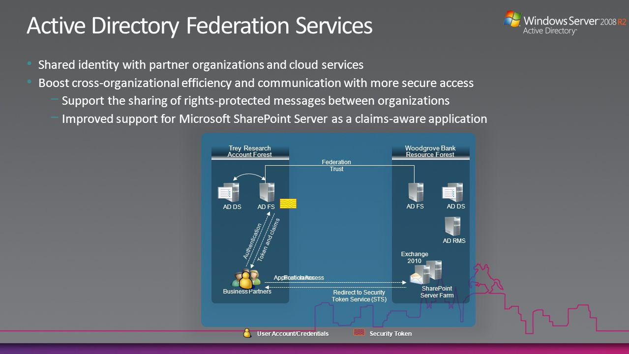 Shared identity with partner organizations and cloud services Boost cross-organizational efficiency and communication with more secure access Support the sharing of rights-protected messages between organizations Improved support for Microsoft SharePoint Server as a claims-aware application SharePoint Server Farm Exchange 2010 AD DS AD FS Business Partners AD DS AD FS AD RMS Federation Trust Application Access Redirect to Security Token Service (STS) Authentication Token and claims Post claims Trey Research Account Forest Woodgrove Bank Resource Forest User Account/Credentials Security Token